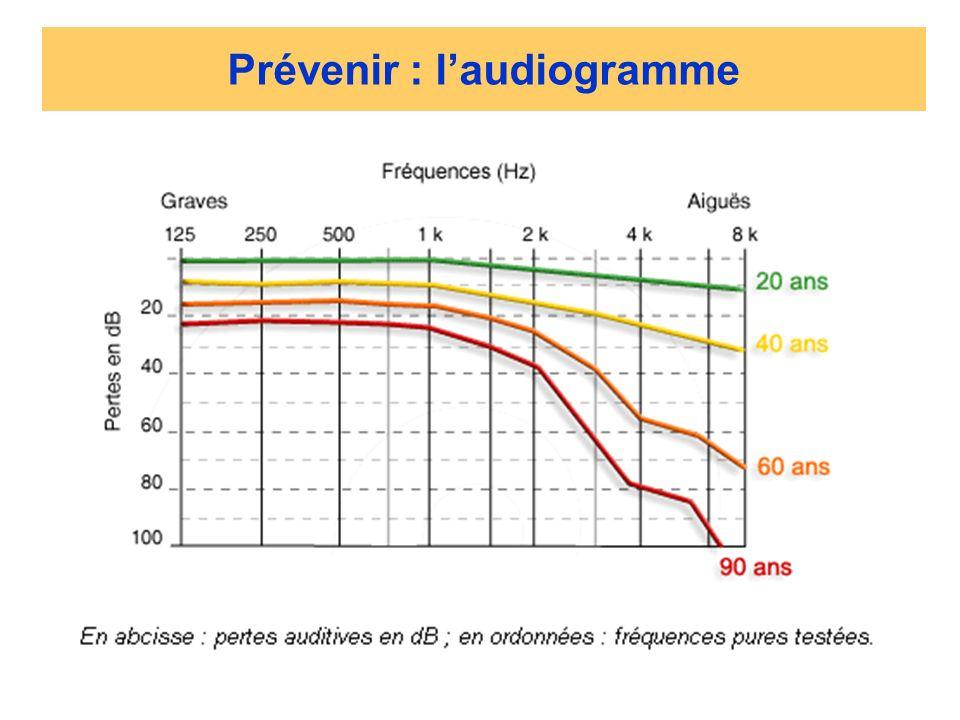 Prévenir : l'audiogramme
