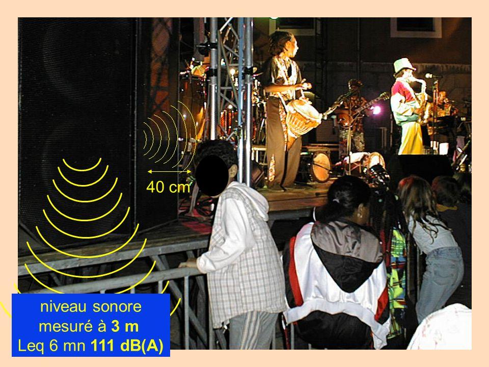 40 cm niveau sonore mesuré à 3 m Leq 6 mn 111 dB(A)