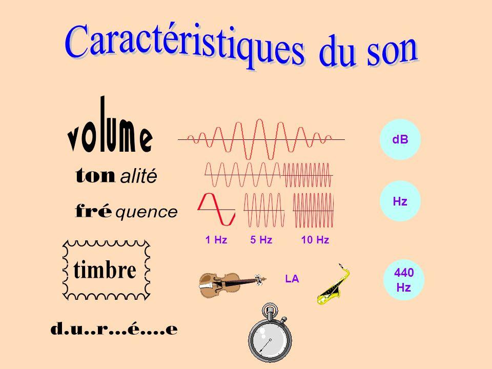Caractéristiques du son