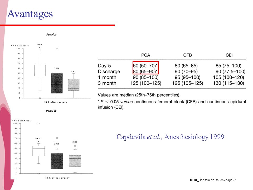 Avantages Capdevila et al., Anesthesiology 1999