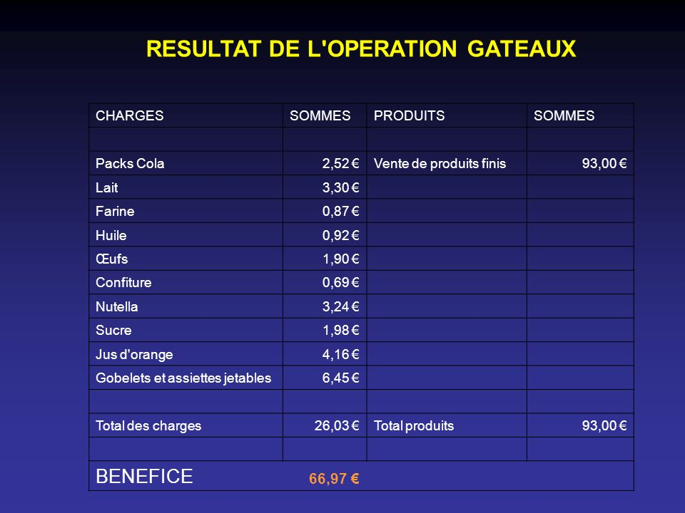 RESULTAT DE L OPERATION GATEAUX