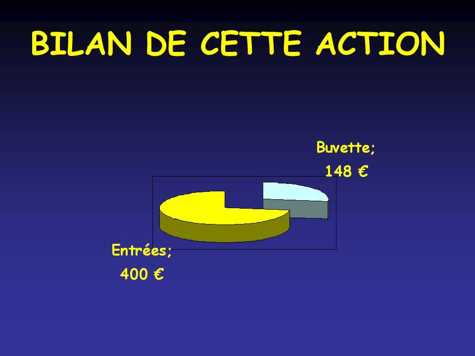 BILAN DE CETTE ACTION