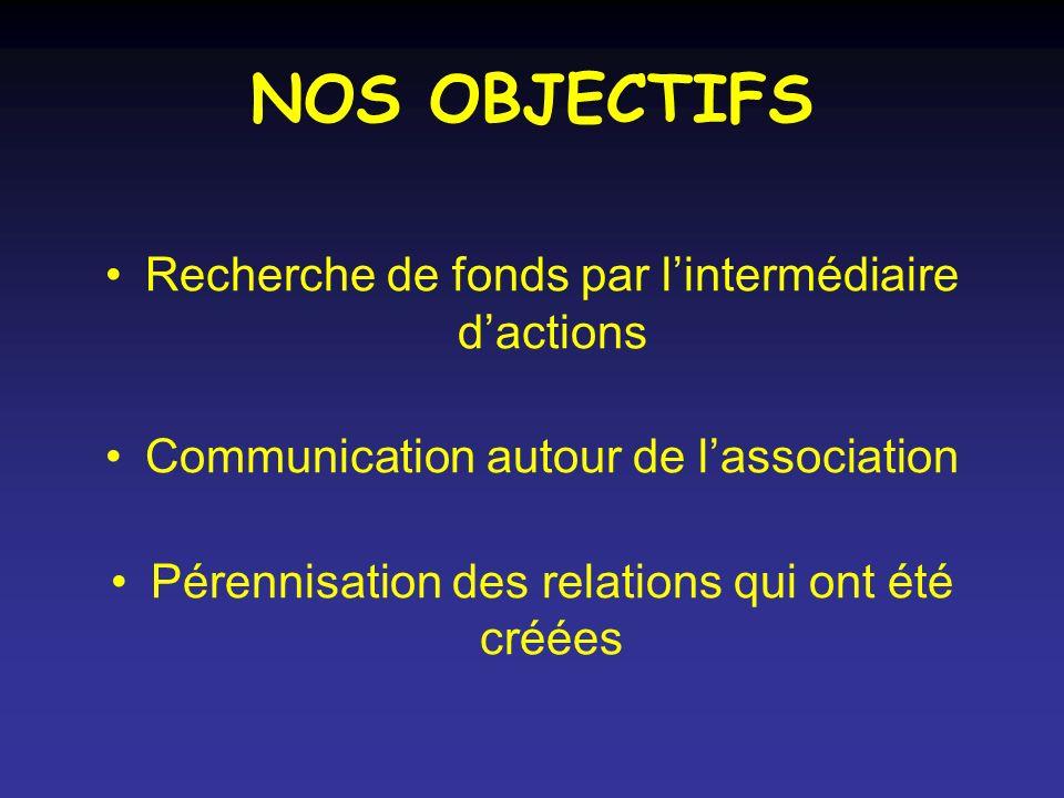 NOS OBJECTIFS Recherche de fonds par l'intermédiaire d'actions