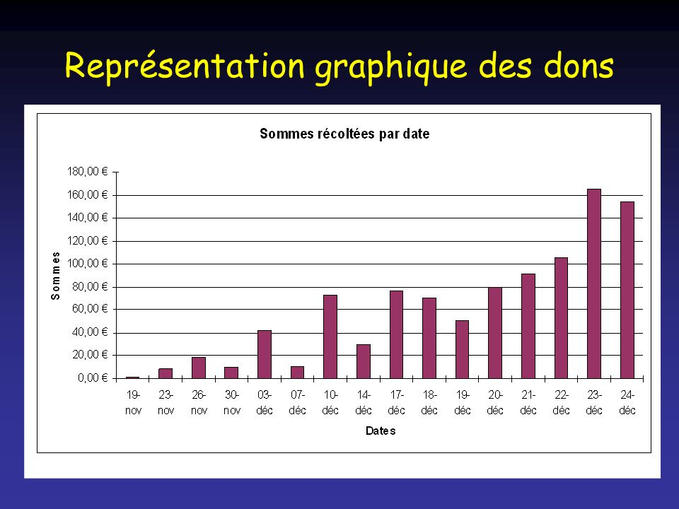 Représentation graphique des dons
