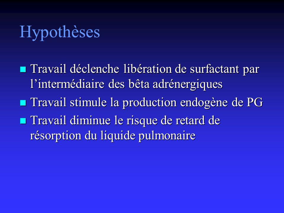 Hypothèses Travail déclenche libération de surfactant par l'intermédiaire des bêta adrénergiques. Travail stimule la production endogène de PG.