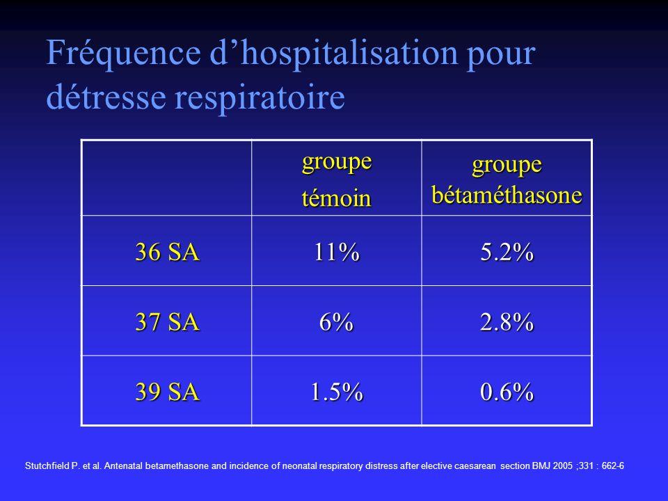Fréquence d'hospitalisation pour détresse respiratoire