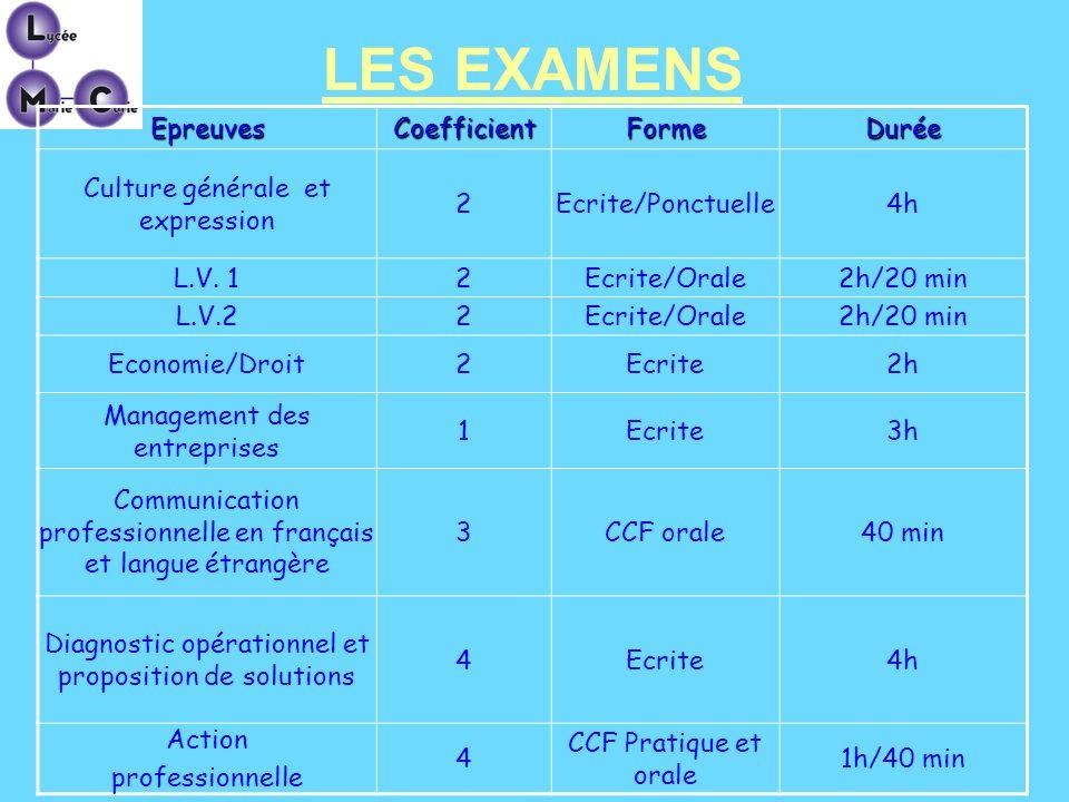 LES EXAMENS Epreuves Coefficient Forme Durée