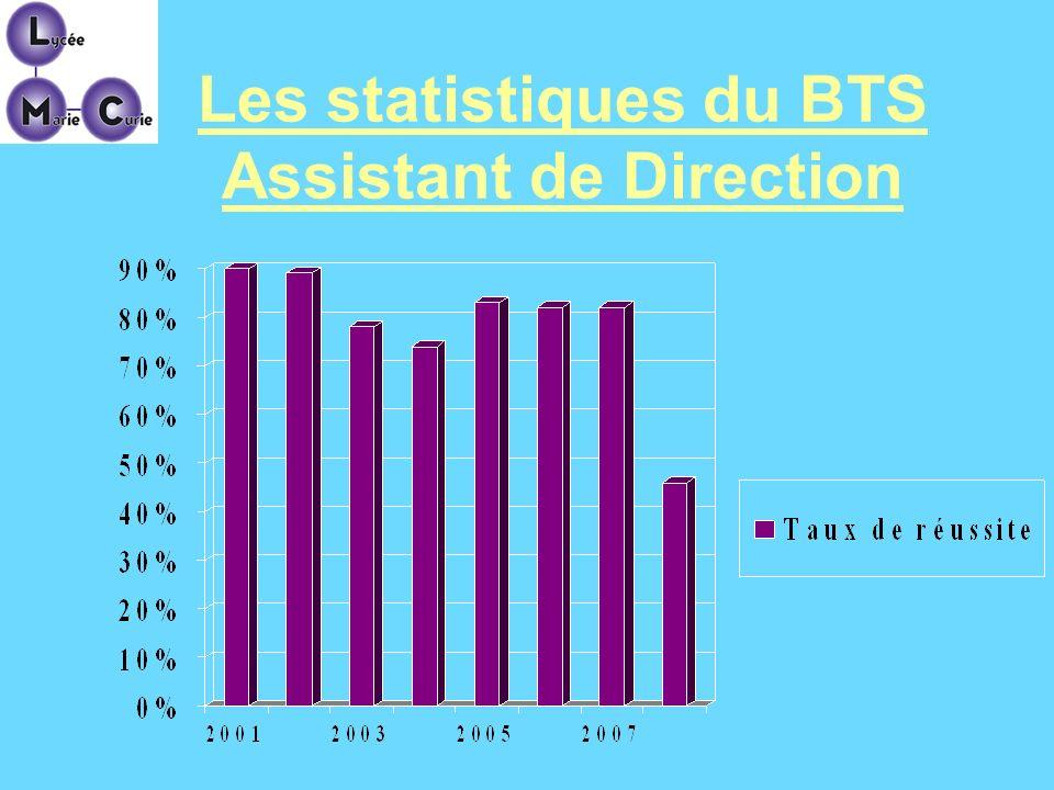 Les statistiques du BTS Assistant de Direction