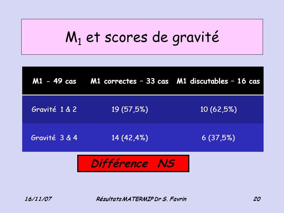 Résultats MATERMIP Dr S. Favrin
