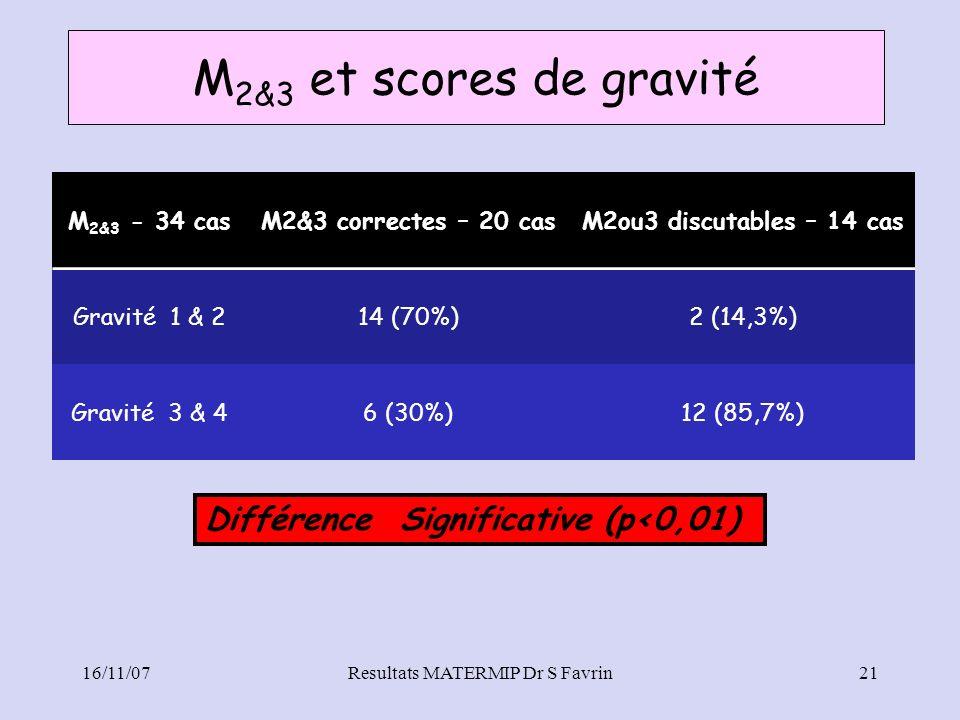 Resultats MATERMIP Dr S Favrin