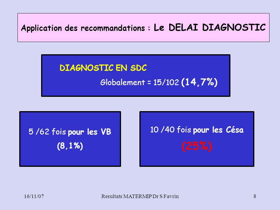 Application des recommandations : Le DELAI DIAGNOSTIC