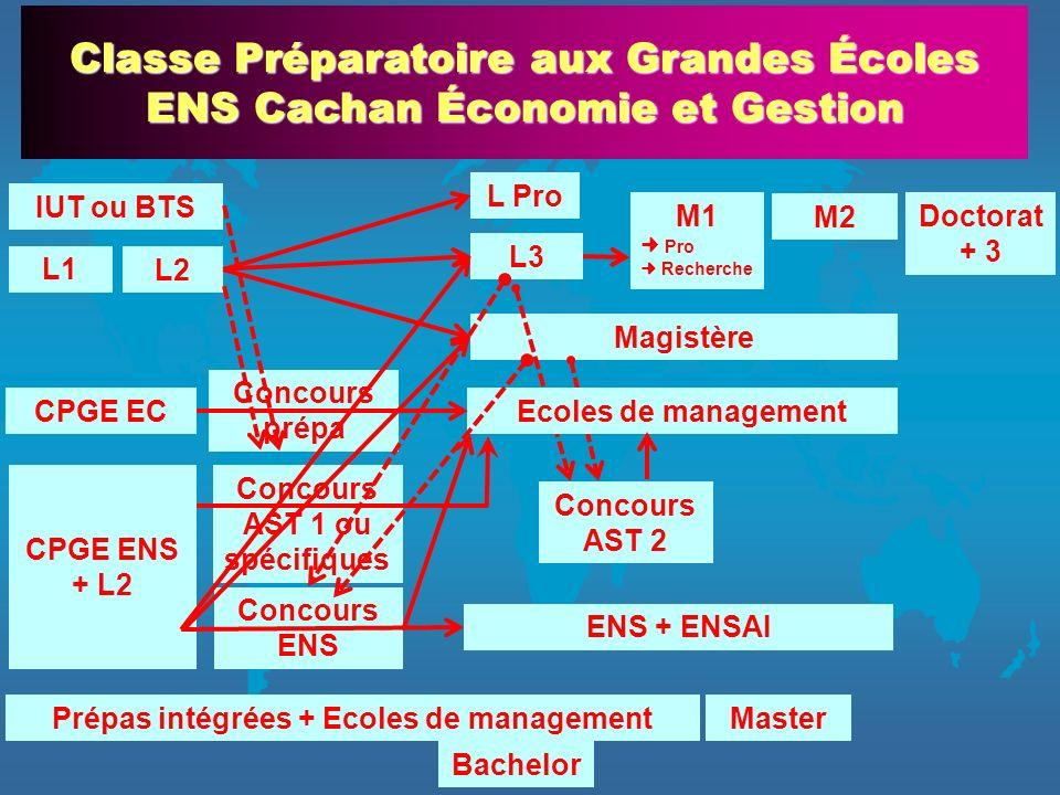 Concours AST 1 ou spécifiques Prépas intégrées + Ecoles de management