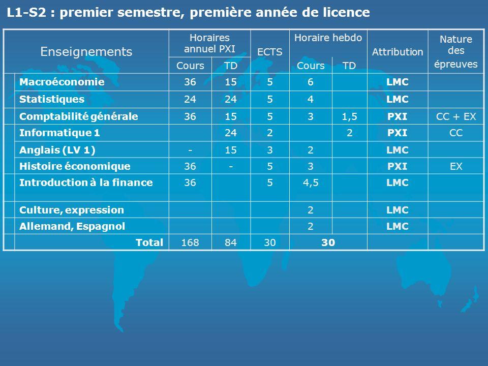 L1-S2 : premier semestre, première année de licence Enseignements