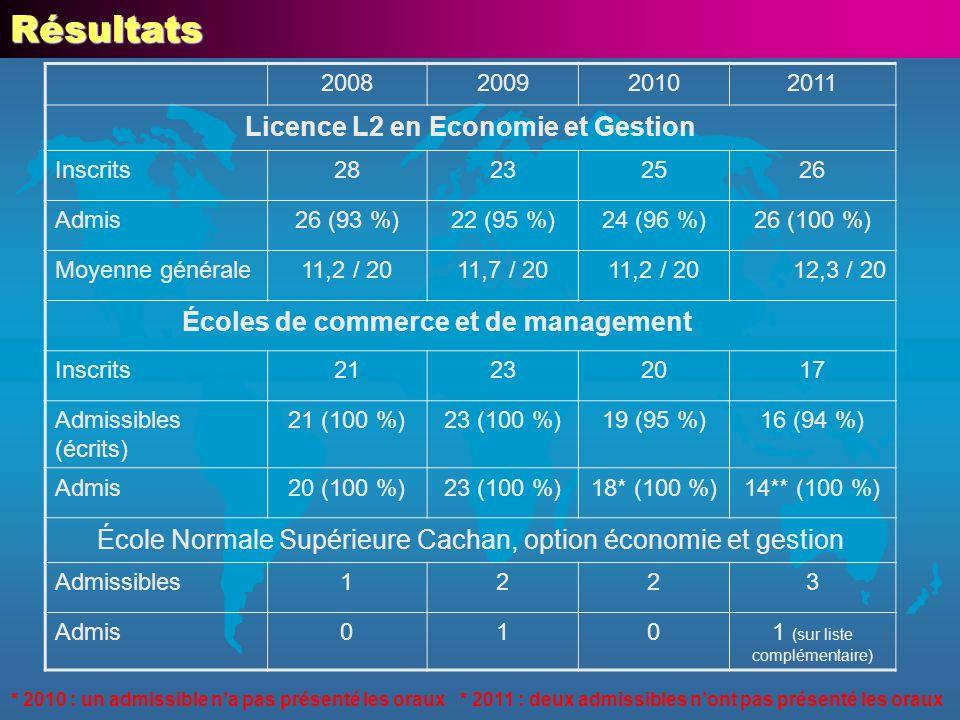 Licence L2 en Economie et Gestion