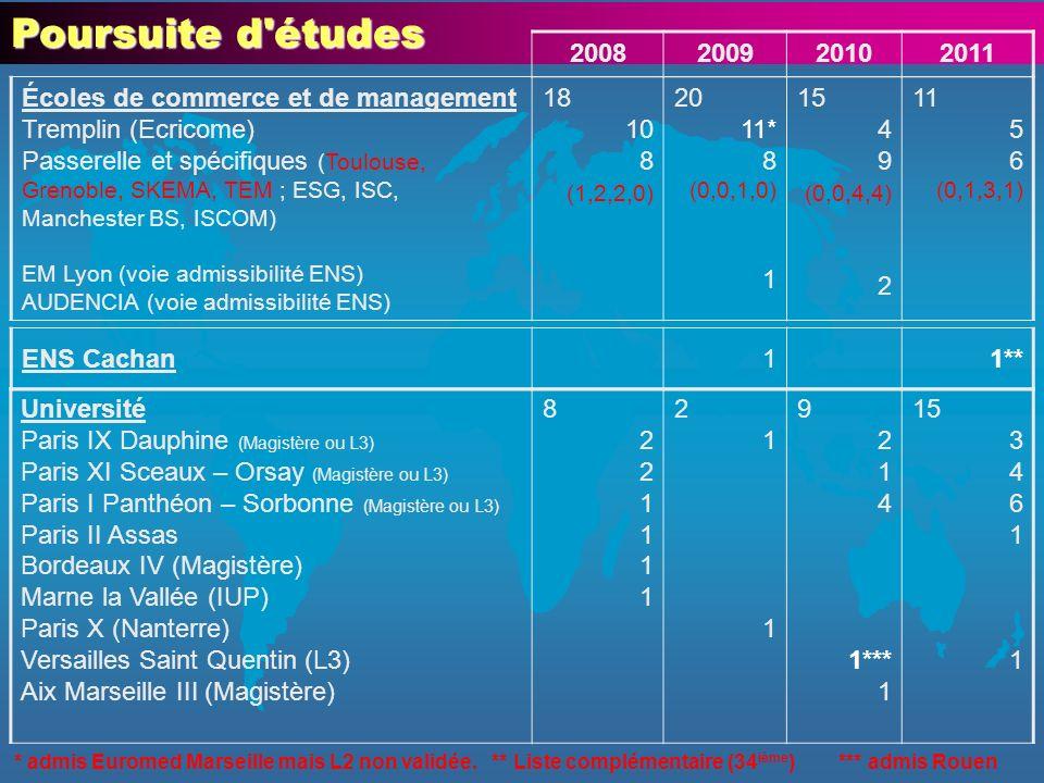 Poursuite d études 2008. 2009. 2010. 2011. Écoles de commerce et de management.