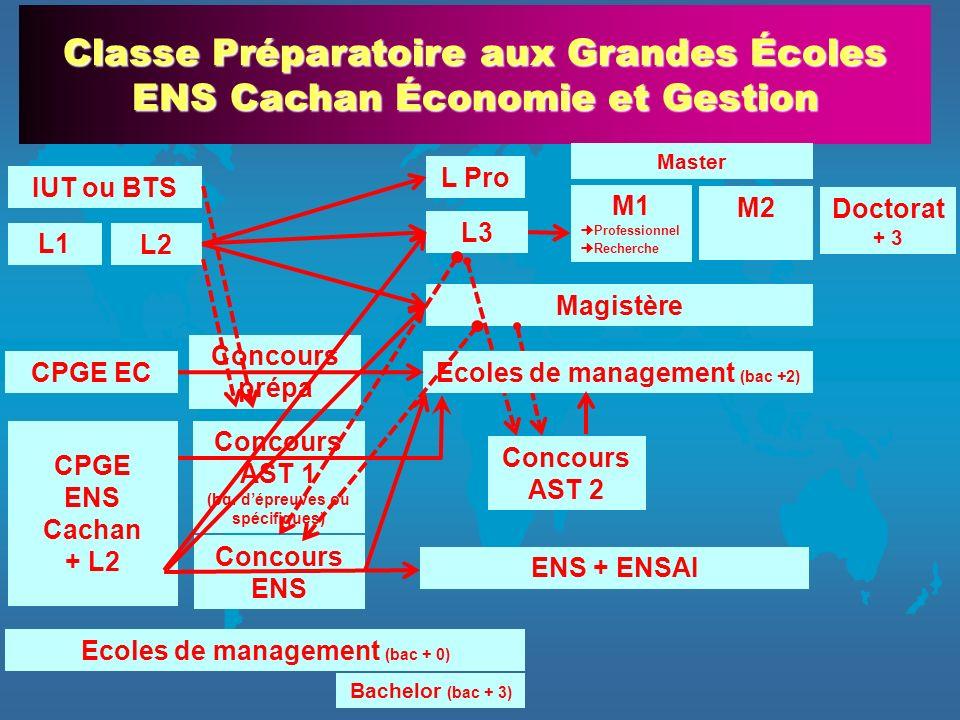 Classe Préparatoire aux Grandes Écoles ENS Cachan Économie et Gestion