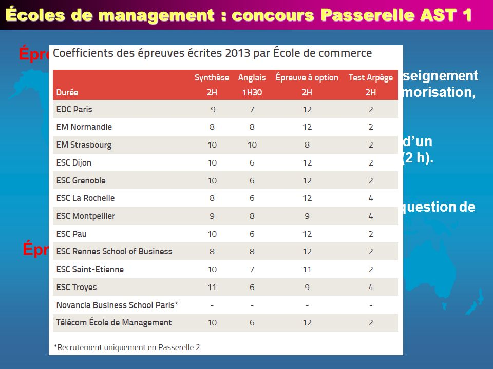 Écoles de management : concours Passerelle AST 1