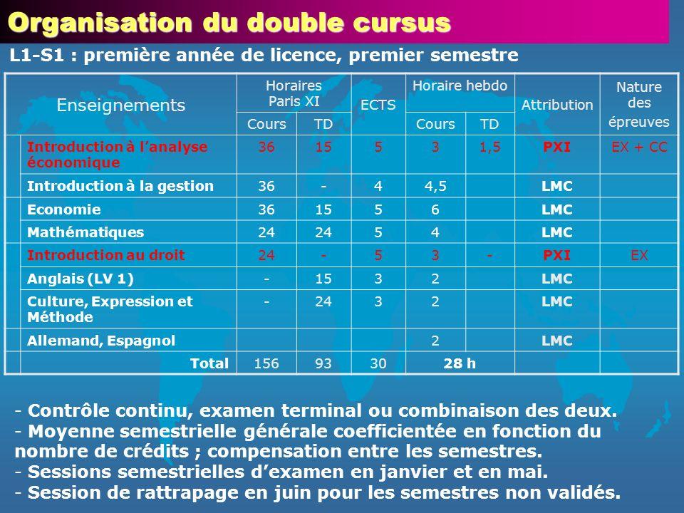 Organisation du double cursus