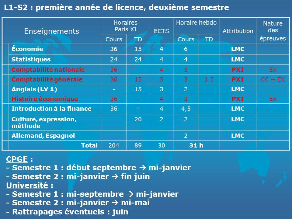L1-S2 : première année de licence, deuxième semestre Enseignements
