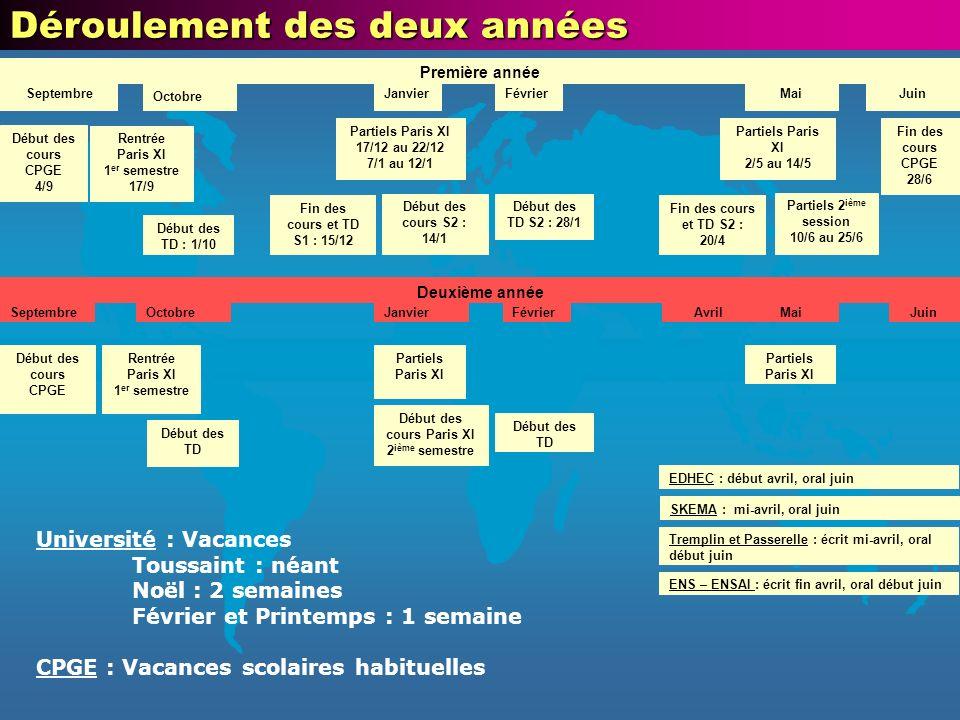Début des cours Paris XI 2ième semestre