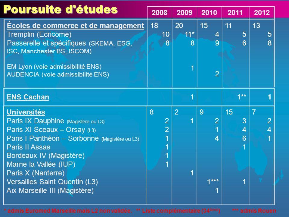 Poursuite d études 2008. 2009. 2010. 2011. 2012. Écoles de commerce et de management.