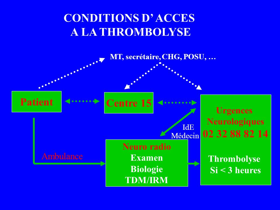 CONDITIONS D' ACCES A LA THROMBOLYSE