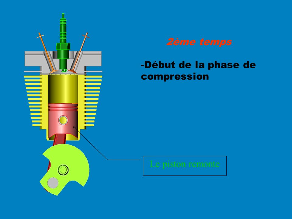 2ème temps -Début de la phase de compression Le piston remonte