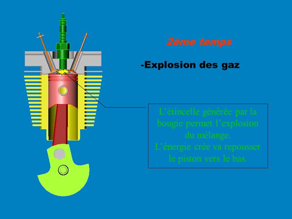 L'étincelle générée par la bougie permet l'explosion du mélange.