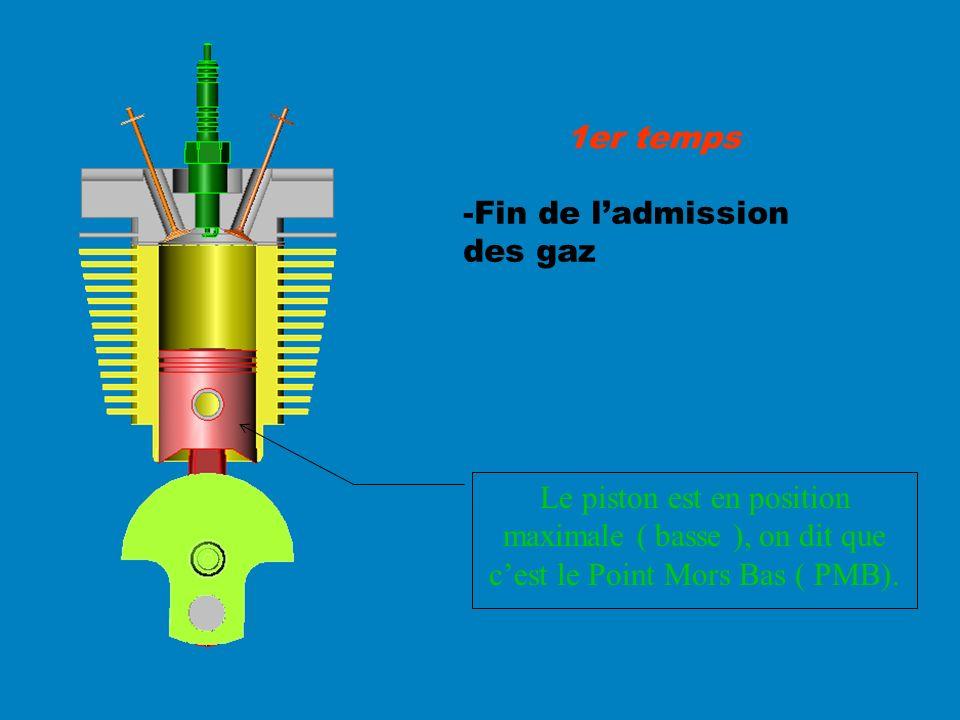 1er temps -Fin de l'admission des gaz.