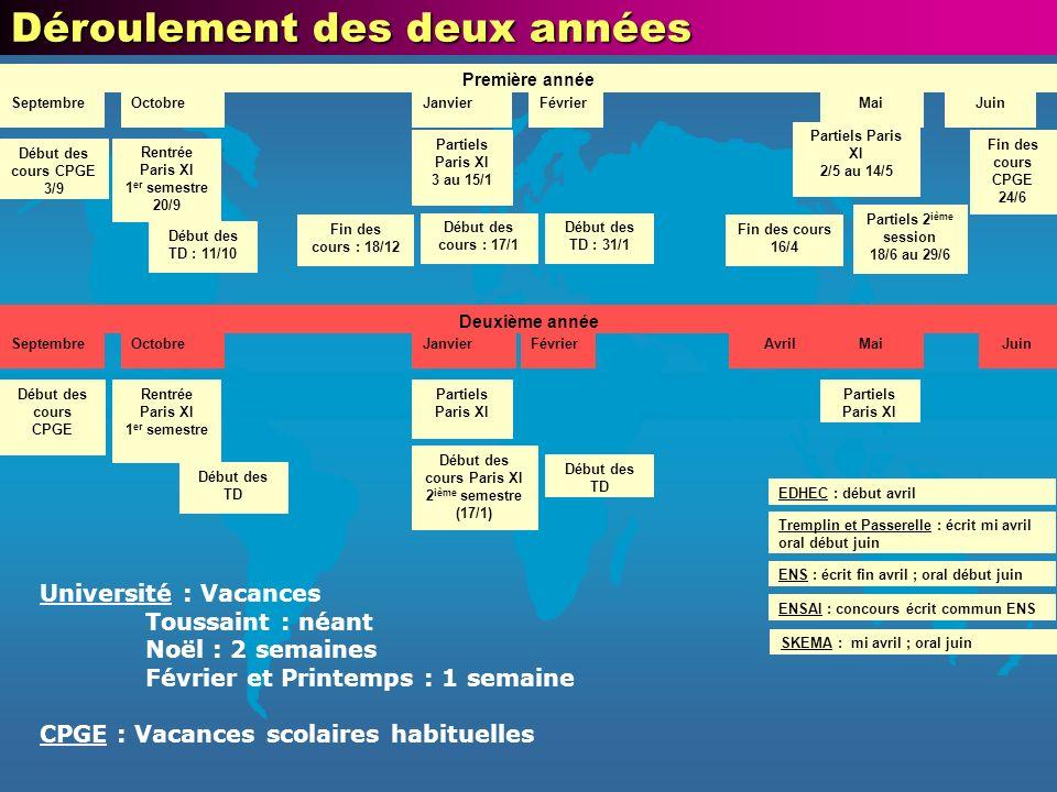 Début des cours Paris XI 2ième semestre (17/1)