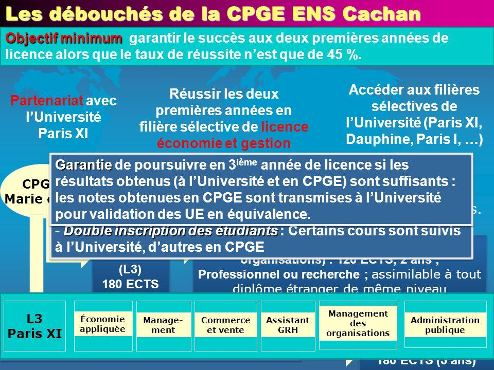 Les débouchés de la CPGE ENS Cachan