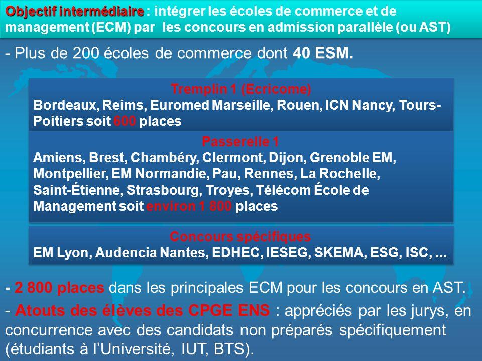 - Plus de 200 écoles de commerce dont 40 ESM.