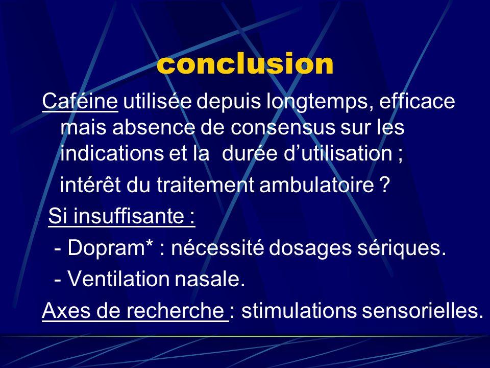 conclusionCaféine utilisée depuis longtemps, efficace mais absence de consensus sur les indications et la durée d'utilisation ;