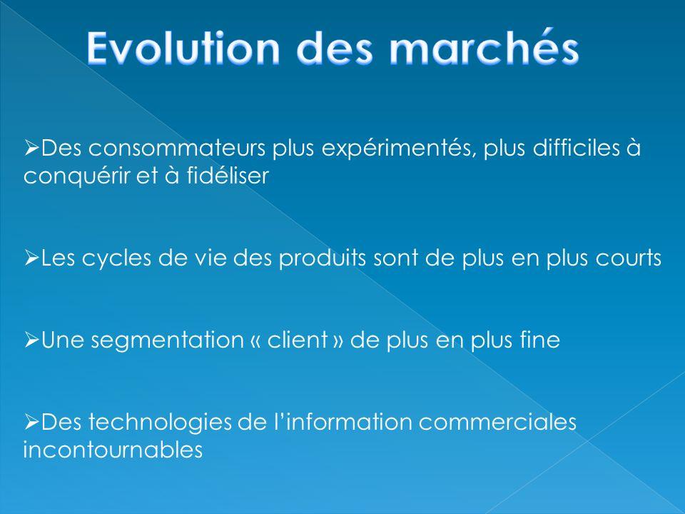 Evolution des marchés Des consommateurs plus expérimentés, plus difficiles à conquérir et à fidéliser.