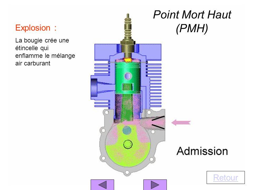 Point Mort Haut (PMH) Explosion : Retour