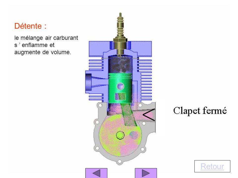 Détente : le mélange air carburant s ' enflamme et augmente de volume. Retour