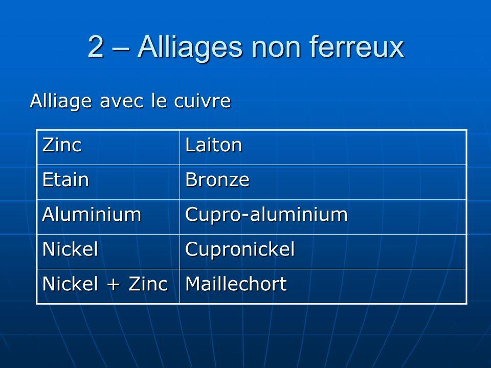 2 – Alliages non ferreux Alliage avec le cuivre Zinc Laiton Etain