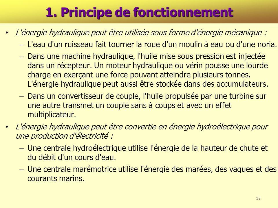 1. Principe de fonctionnement