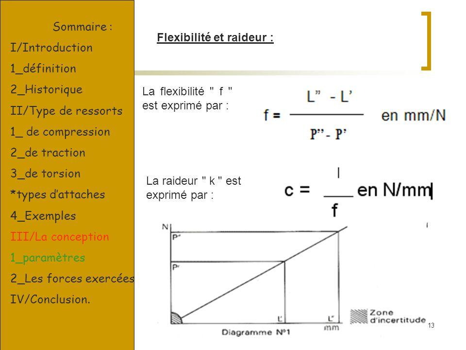 Sommaire :I/Introduction. 1_définition. 2_Historique. II/Type de ressorts. 1_ de compression. 2_de traction.