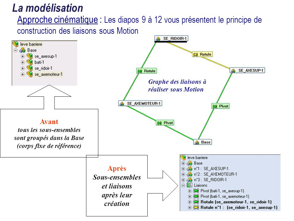 La modélisationApproche cinématique : Les diapos 9 à 12 vous présentent le principe de construction des liaisons sous Motion.
