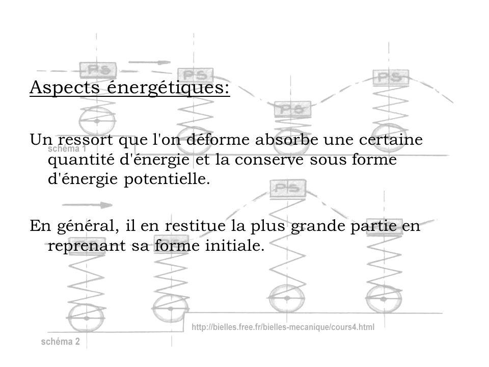 Aspects énergétiques: