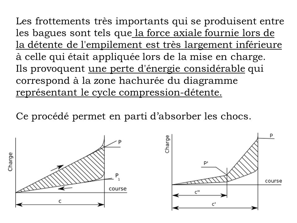 Les frottements très importants qui se produisent entre les bagues sont tels que la force axiale fournie lors de la détente de l empilement est très largement inférieure à celle qui était appliquée lors de la mise en charge.