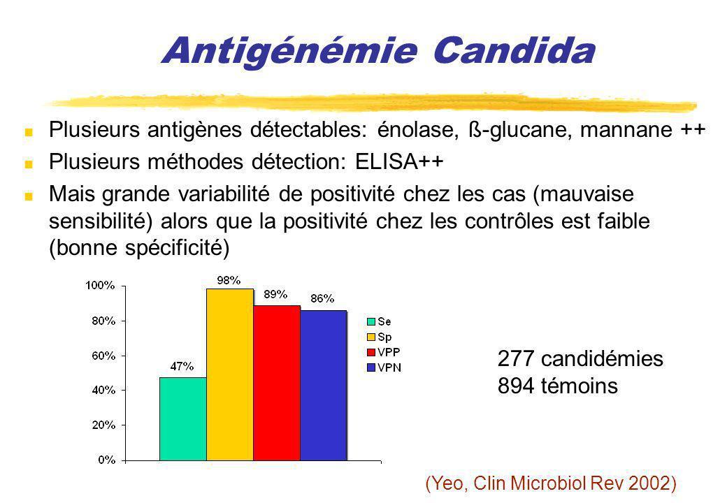 Antigénémie Candida Plusieurs antigènes détectables: énolase, ß-glucane, mannane ++ Plusieurs méthodes détection: ELISA++