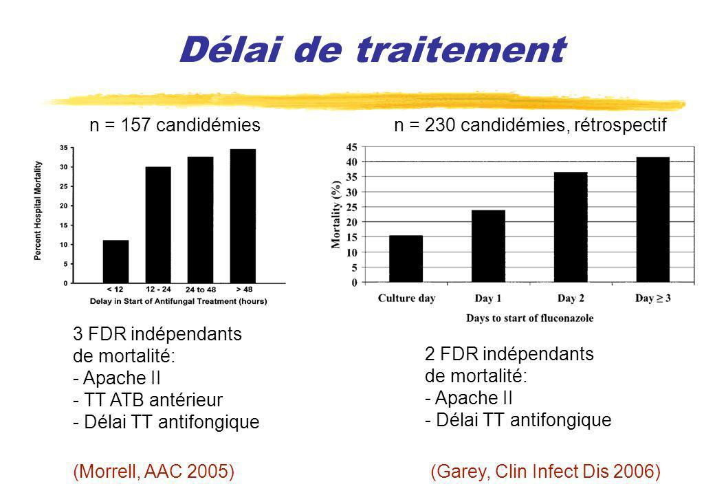 Délai de traitement n = 157 candidémies
