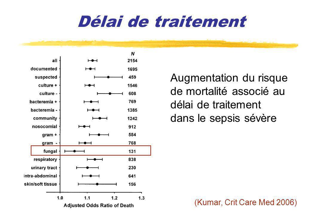 Délai de traitement Augmentation du risque de mortalité associé au délai de traitement dans le sepsis sévère.