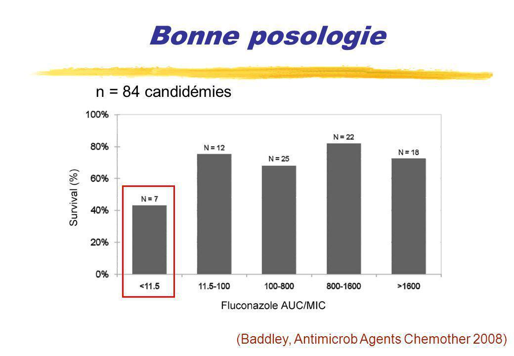 Bonne posologie n = 84 candidémies