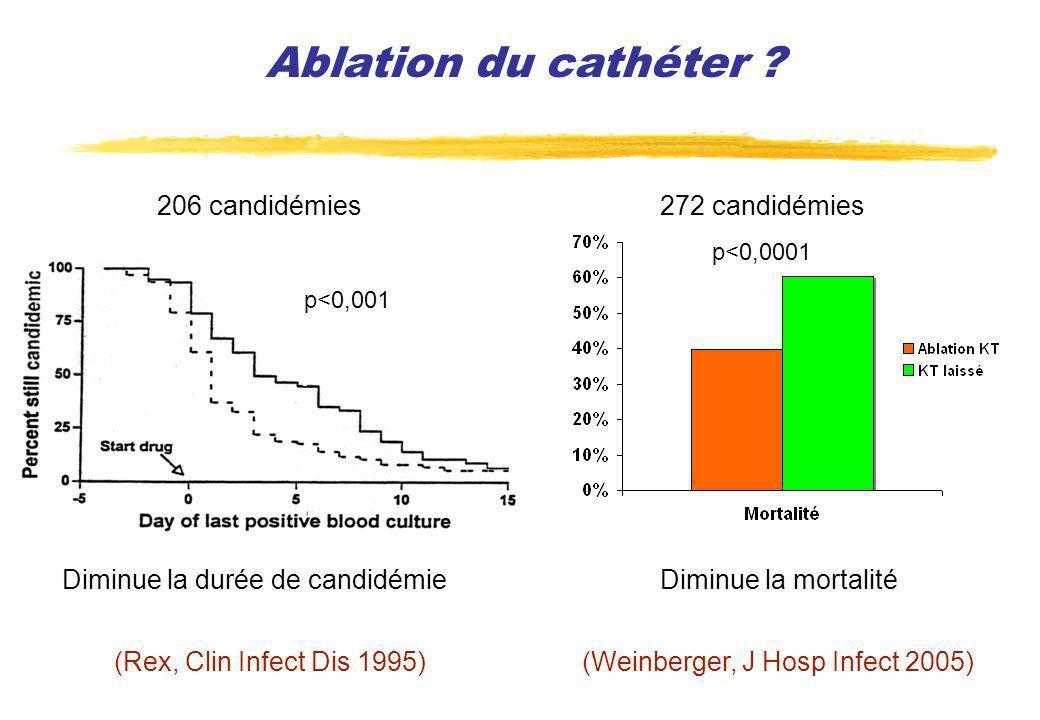 Ablation du cathéter 206 candidémies 272 candidémies