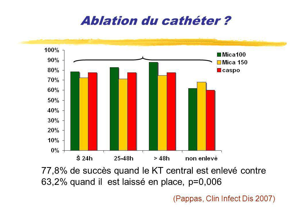 Ablation du cathéter 77,8% de succès quand le KT central est enlevé contre. 63,2% quand il est laissé en place, p=0,006.