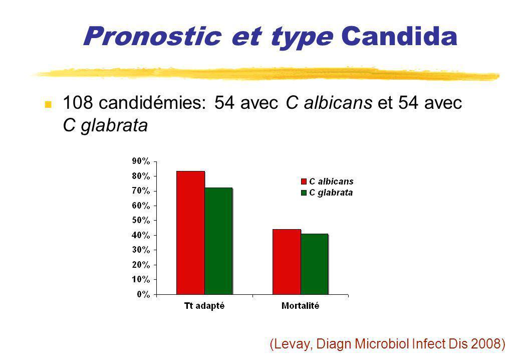Pronostic et type Candida