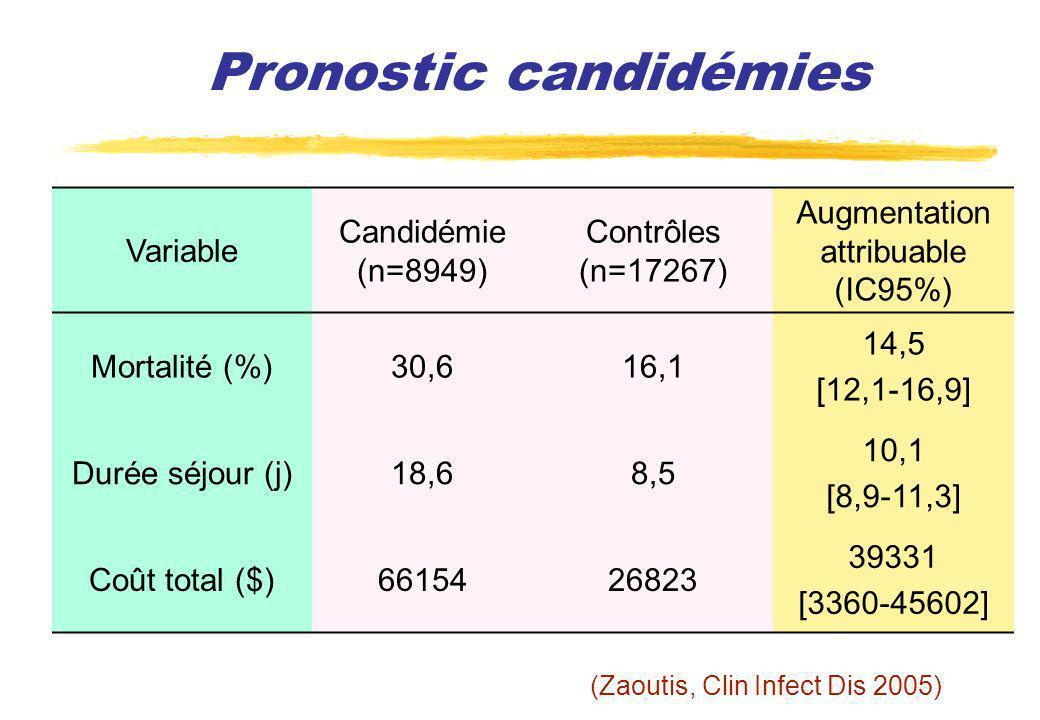 Pronostic candidémies